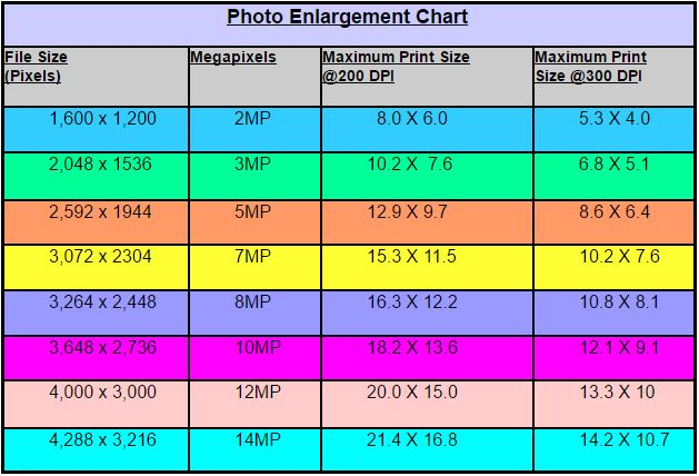 Photo Enlargement Chart for Print Sizes and File Size